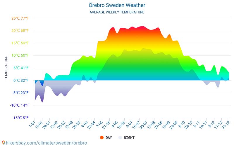 Örebro - Clima e temperaturas médias mensais 2015 - 2018 Temperatura média em Örebro ao longo dos anos. Tempo médio em Örebro, Suécia.