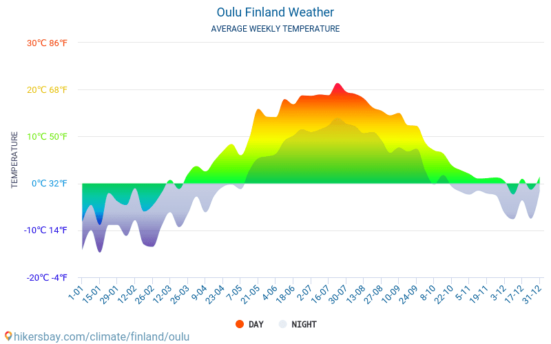 Oulu - Average Monthly temperatures and weather 2015 - 2018 Average temperature in Oulu over the years. Average Weather in Oulu, Finland.