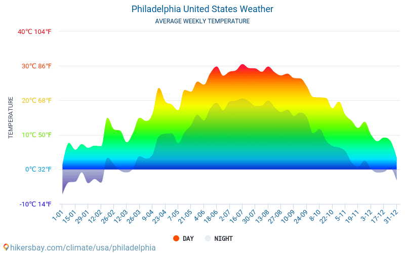 Philadelphia - Average Monthly temperatures and weather 2015 - 2018 Average temperature in Philadelphia over the years. Average Weather in Philadelphia, United States.