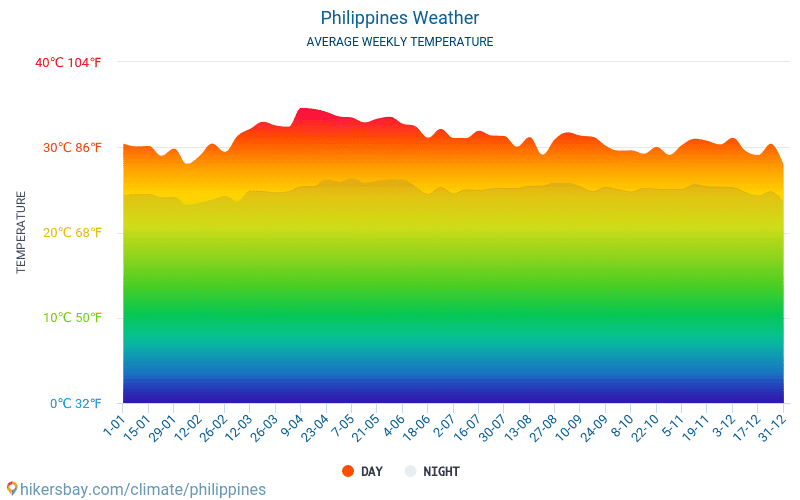Philippines - Average Monthly temperatures and weather 2015 - 2019 Average temperature in Philippines over the years. Average Weather in Philippines.
