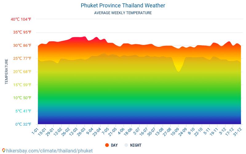 Phuket Province - Average Monthly temperatures and weather 2015 - 2018 Average temperature in Phuket Province over the years. Average Weather in Phuket Province, Thailand.