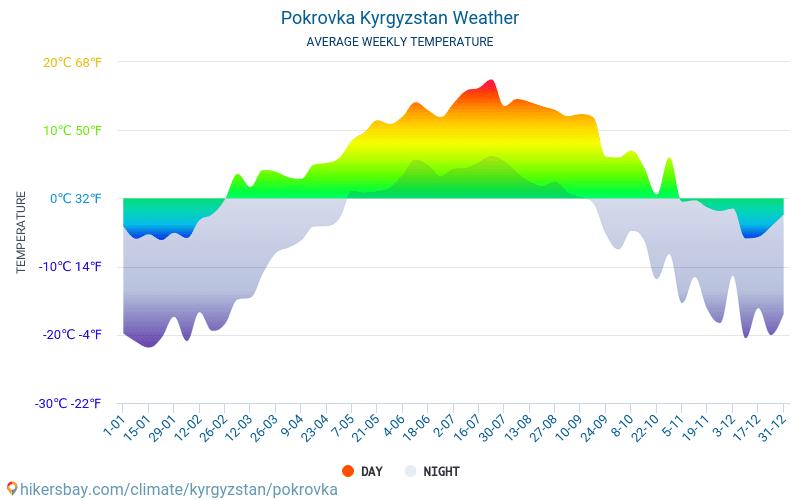 波克罗夫卡 - 平均每月气温和天气 2015 - 2018 平均温度在 波克罗夫卡 多年来。 波克罗夫卡, 吉尔吉斯斯坦 中的平均天气。