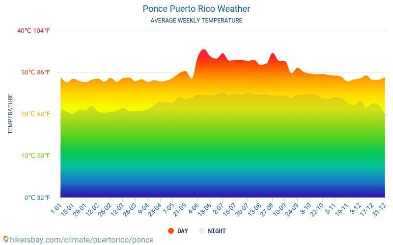 Ponce - Average Monthly temperatures and weather 2015 - 2018 Average temperature in Ponce over the years. Average Weather in Ponce, Puerto Rico.