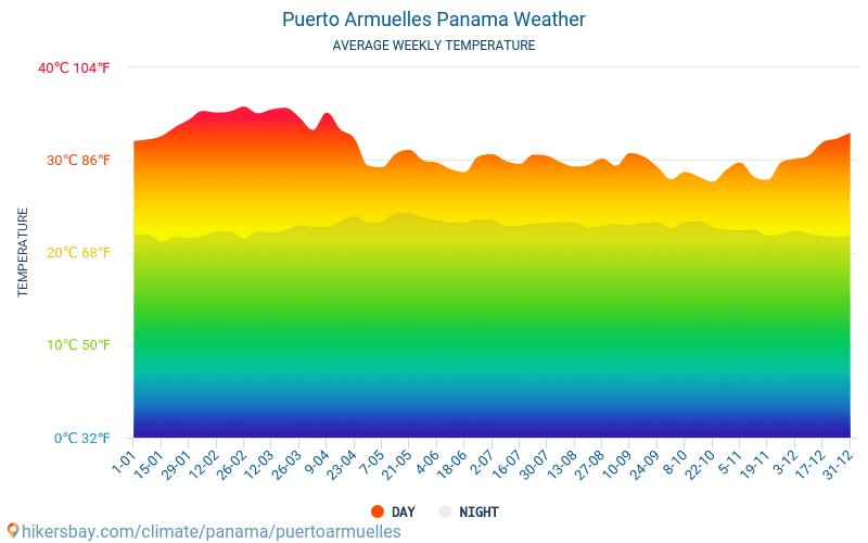 Puerto Armuelles - Average Monthly temperatures and weather 2015 - 2018 Average temperature in Puerto Armuelles over the years. Average Weather in Puerto Armuelles, Panama.