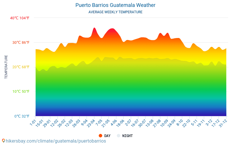 Puerto Barrios - Mēneša vidējā temperatūra un laika 2015 - 2019 Vidējā temperatūra ir Puerto Barrios pa gadiem. Vidējais laika Puerto Barrios, Gvatemala.