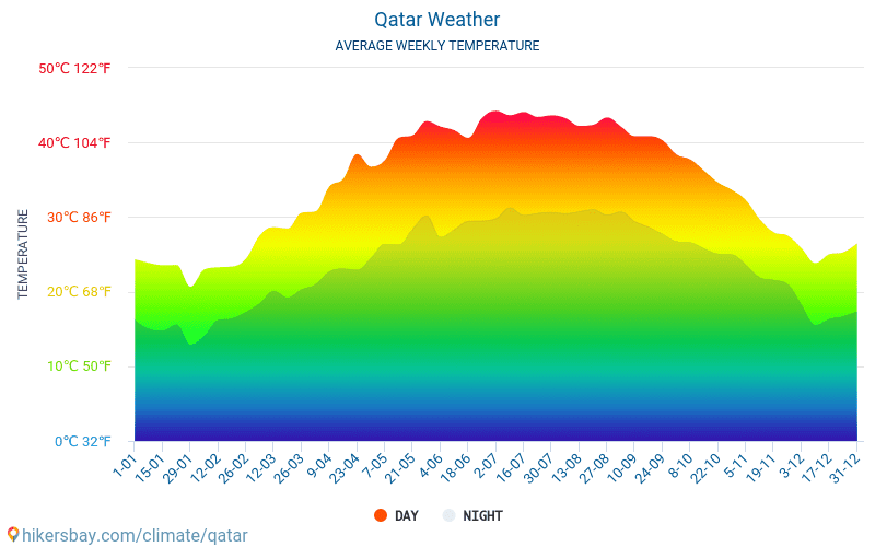 Qatar - Average Monthly temperatures and weather 2015 - 2018 Average temperature in Qatar over the years. Average Weather in Qatar.
