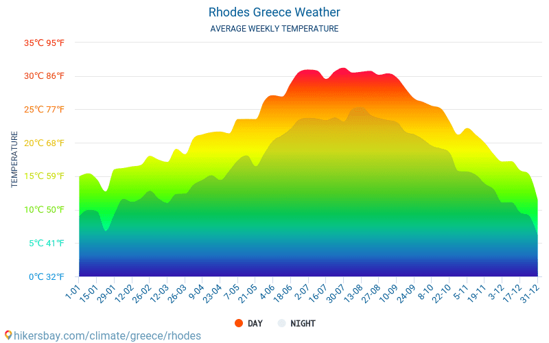 Rhodes - Average Monthly temperatures and weather 2015 - 2019 Average temperature in Rhodes over the years. Average Weather in Rhodes, Greece.