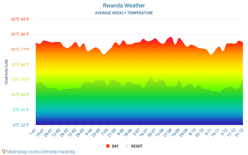 Rwanda - Average Monthly temperatures and weather 2015 - 2018 Average temperature in Rwanda over the years. Average Weather in Rwanda.