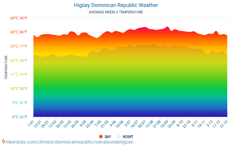 Higüey - Average Monthly temperatures and weather 2015 - 2018 Average temperature in Higüey over the years. Average Weather in Higüey, Dominican Republic.