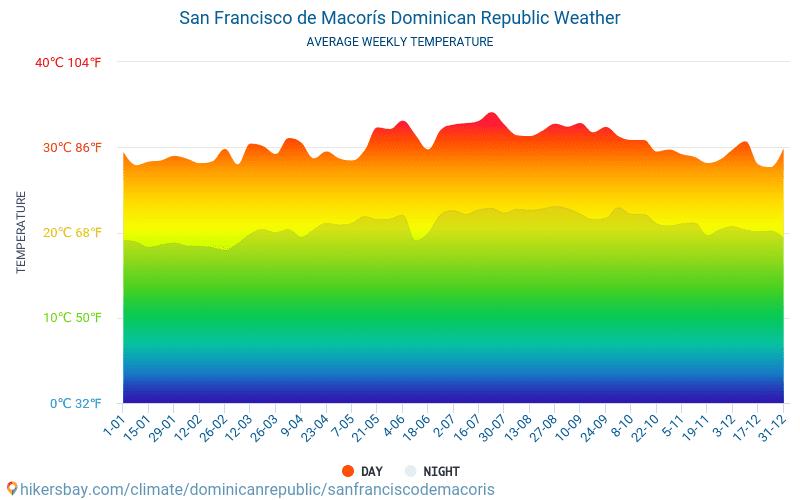 סן פרנסיסקו דה מקוריס - ממוצעי טמפרטורות חודשיים ומזג אוויר 2015 - 2019 טמפ ממוצעות סן פרנסיסקו דה מקוריס השנים. מזג האוויר הממוצע ב- סן פרנסיסקו דה מקוריס, הרפובליקה הדומיניקנית.