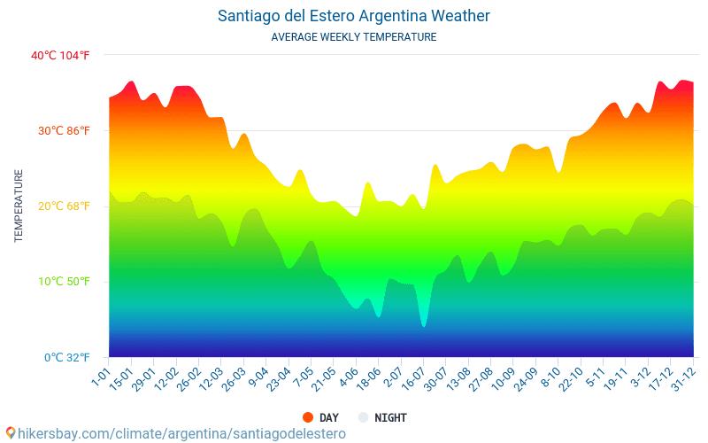 Santiago del Estero - Temperaturi medii lunare şi vreme 2015 - 2018 Temperatura medie în Santiago del Estero ani. Meteo medii în Santiago del Estero, Argentina.