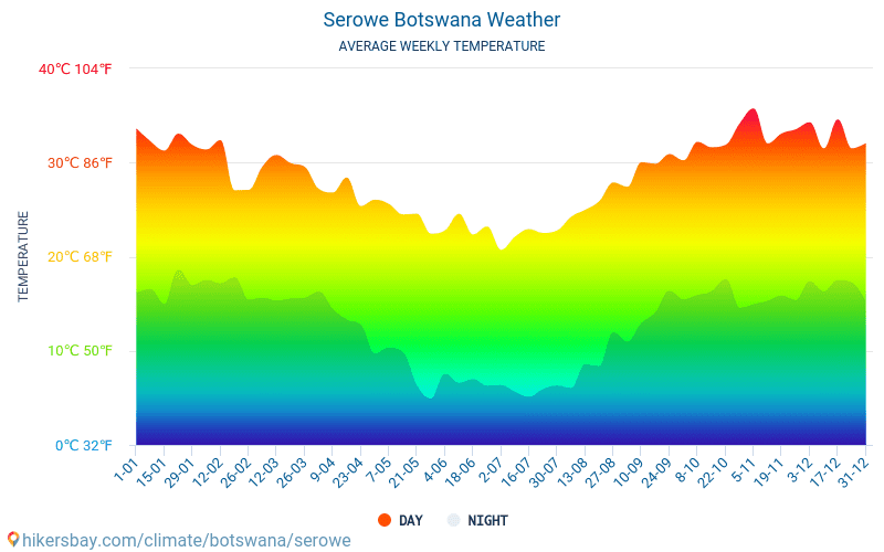 Serowe - Average Monthly temperatures and weather 2015 - 2018 Average temperature in Serowe over the years. Average Weather in Serowe, Botswana.