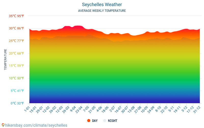 Seychelles - Temperaturi medii lunare şi vreme 2015 - 2018 Temperatura medie în Seychelles ani. Meteo medii în Seychelles.