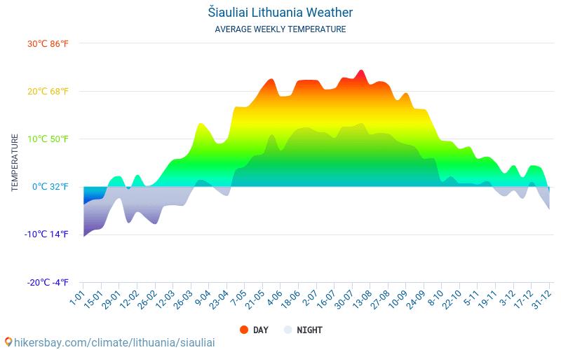 Šiauliai - Átlagos havi hőmérséklet és időjárás 2015 - 2018 Šiauliai Átlagos hőmérséklete az évek során. Átlagos Időjárás Šiauliai, Litvánia.