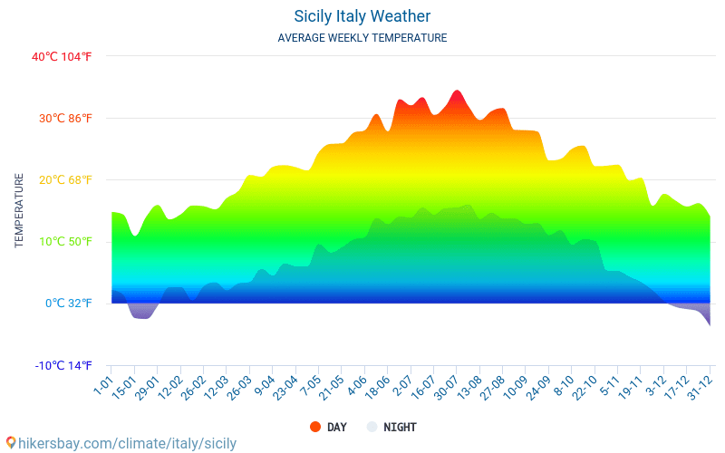 Sicily - Average Monthly temperatures and weather 2015 - 2018 Average temperature in Sicily over the years. Average Weather in Sicily, Italy.