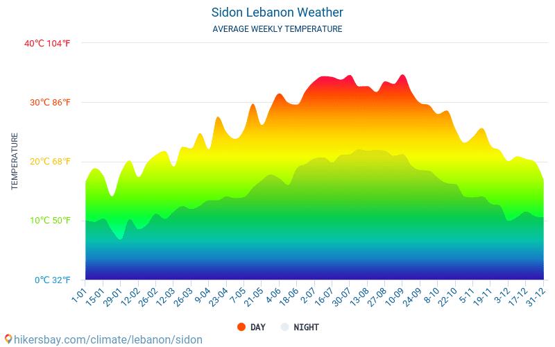Sydon - Średnie miesięczne temperatury i pogoda 2015 - 2019 Średnie temperatury w Sydon w ubiegłych latach. Historyczna średnia pogoda w Sydon, Liban.