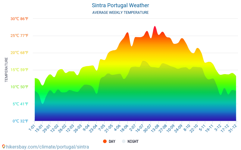 Sintra - Average Monthly temperatures and weather 2015 - 2018 Average temperature in Sintra over the years. Average Weather in Sintra, Portugal.