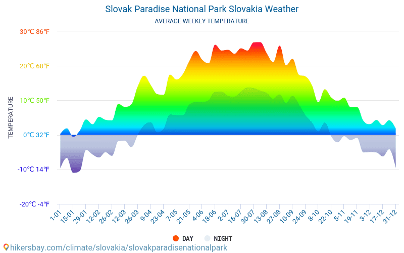Slovak Paradise National Park - Average Monthly temperatures and weather 2015 - 2018 Average temperature in Slovak Paradise National Park over the years. Average Weather in Slovak Paradise National Park, Slovakia.