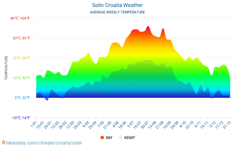 Solin - Average Monthly temperatures and weather 2015 - 2018 Average temperature in Solin over the years. Average Weather in Solin, Croatia.