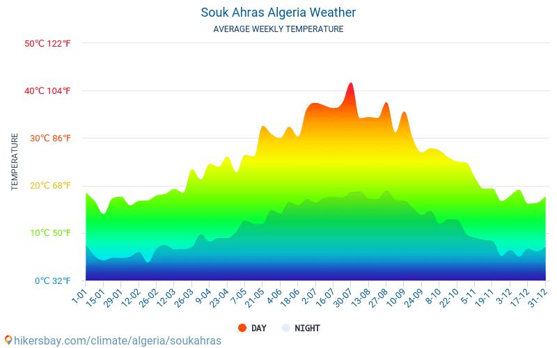 سوق أهراس - متوسط درجات الحرارة الشهرية والطقس 2015 - 2018 يبلغ متوسط درجة الحرارة في سوق أهراس على مر السنين. متوسط حالة الطقس في سوق أهراس, الجزائر.