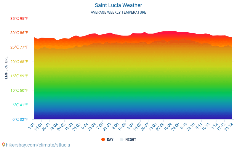 Saint Lucia - Average Monthly temperatures and weather 2015 - 2018 Average temperature in Saint Lucia over the years. Average Weather in Saint Lucia.