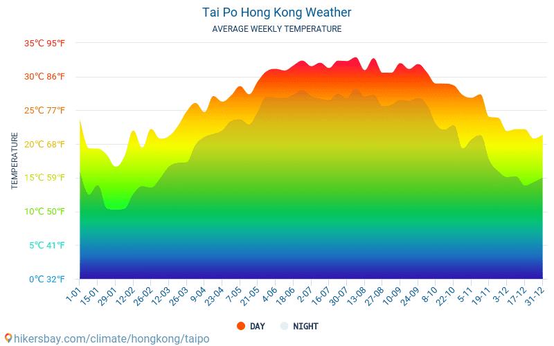 Tai Po - Monatliche Durchschnittstemperaturen und Wetter 2015 - 2019 Durchschnittliche Temperatur im Tai Po im Laufe der Jahre. Durchschnittliche Wetter in Tai Po, Hongkong.