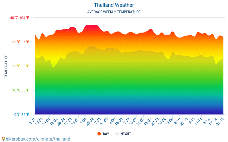 Thailand - Average Monthly temperatures and weather 2015 - 2018 Average temperature in Thailand over the years. Average Weather in Thailand.