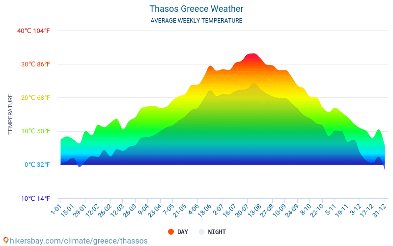 Thasos - Average Monthly temperatures and weather 2015 - 2018 Average temperature in Thasos over the years. Average Weather in Thasos, Greece.