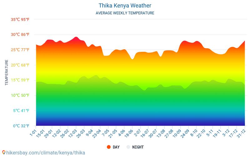 Thika - Gemiddelde maandelijkse temperaturen en weer 2015 - 2020 Gemiddelde temperatuur in de Thika door de jaren heen. Het gemiddelde weer in Thika, Kenia.