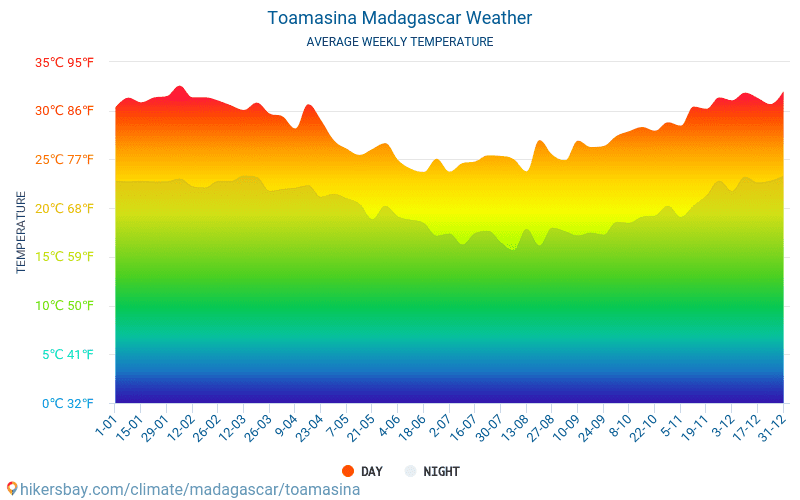 Toamasina - Average Monthly temperatures and weather 2015 - 2018 Average temperature in Toamasina over the years. Average Weather in Toamasina, Madagascar.