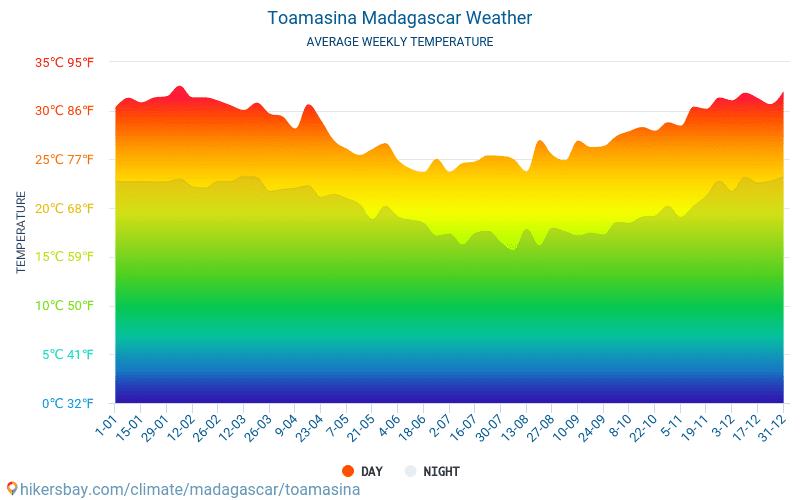 Toamasina - Suhu rata-rata bulanan dan cuaca 2015 - 2018 Suhu rata-rata di Toamasina selama bertahun-tahun. Cuaca rata-rata di Toamasina, Madagaskar.