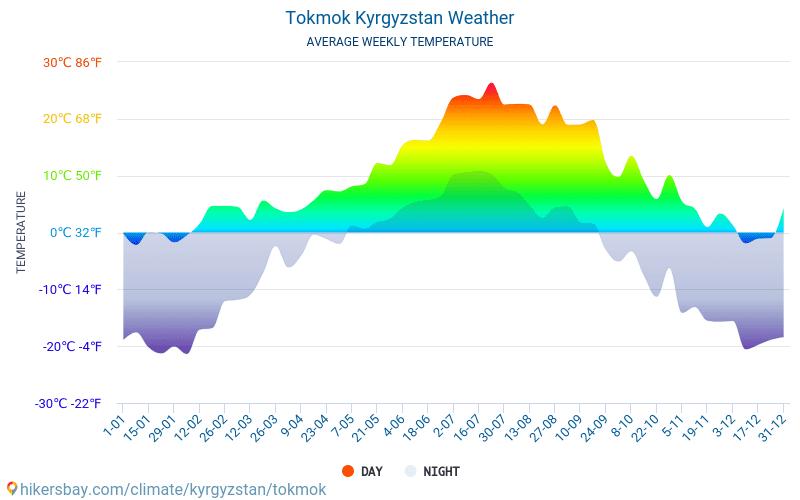 Tokmok - Gemiddelde maandelijkse temperaturen en weer 2015 - 2018 Gemiddelde temperatuur in de Tokmok door de jaren heen. Het gemiddelde weer in Tokmok, Kirgizië.