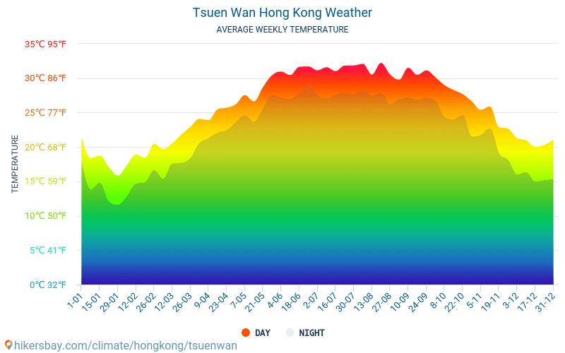Tsuen Wan - Средните месечни температури и времето 2015 - 2019 Средната температура в Tsuen Wan през годините. Средно време в Tsuen Wan, Хонконг.
