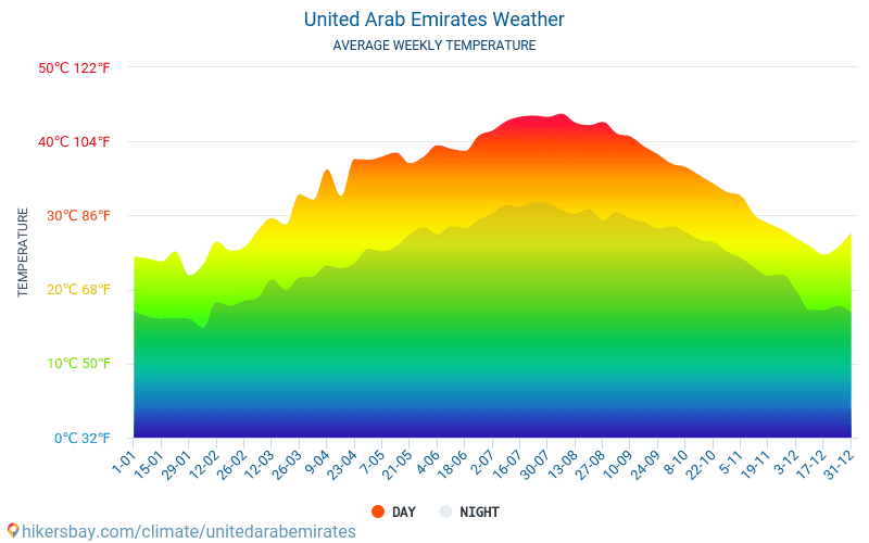 United Arab Emirates - Average Monthly temperatures and weather 2015 - 2018 Average temperature in United Arab Emirates over the years. Average Weather in United Arab Emirates.