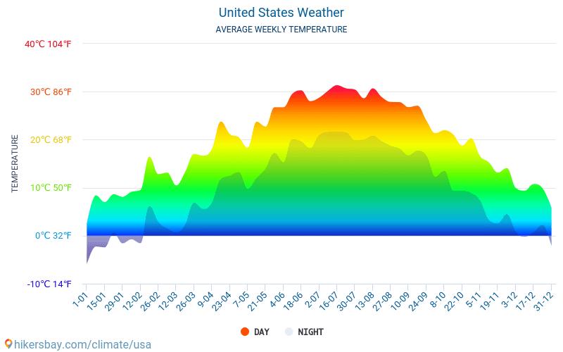 الولايات المتحدة - متوسط درجات الحرارة الشهرية والطقس 2015 - 2019 يبلغ متوسط درجة الحرارة في الولايات المتحدة على مر السنين. متوسط حالة الطقس في الولايات المتحدة.