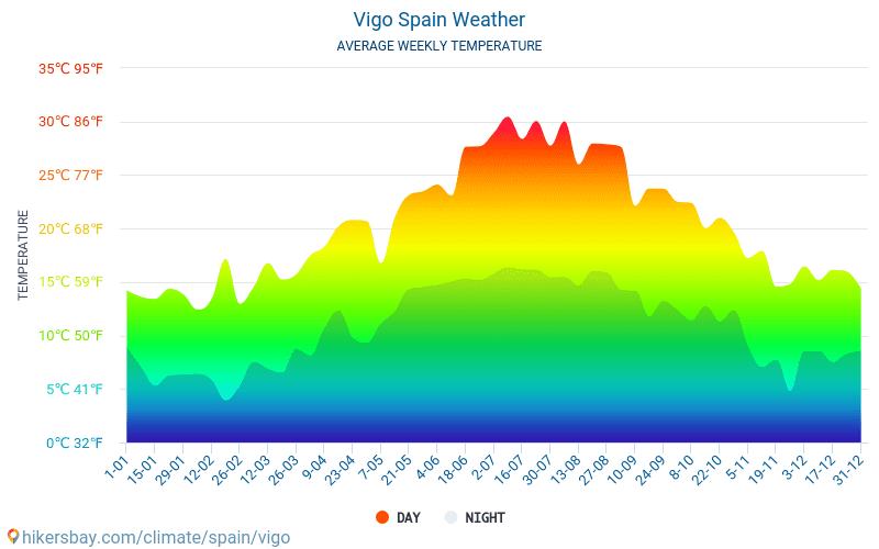 Vigo - Átlagos havi hőmérséklet és időjárás 2015 - 2018 Vigo Átlagos hőmérséklete az évek során. Átlagos Időjárás Vigo, Spanyolország.