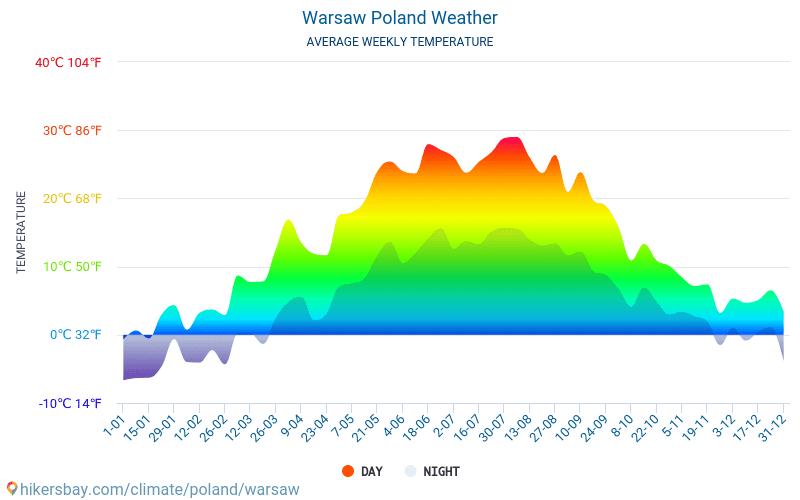 ワルシャワ - 毎月の平均気温と天気 2015 - 2019 長年にわたり ワルシャワ の平均気温。 ワルシャワ, ポーランド の平均天気予報。