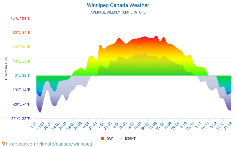 Winnipeg - Average Monthly temperatures and weather 2015 - 2018 Average temperature in Winnipeg over the years. Average Weather in Winnipeg, Canada.