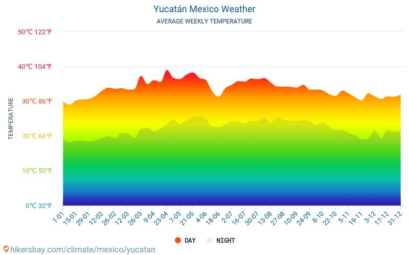 Yucatán - Átlagos havi hőmérséklet és időjárás 2015 - 2020 Yucatán Átlagos hőmérséklete az évek során. Átlagos Időjárás Yucatán, Mexikó.