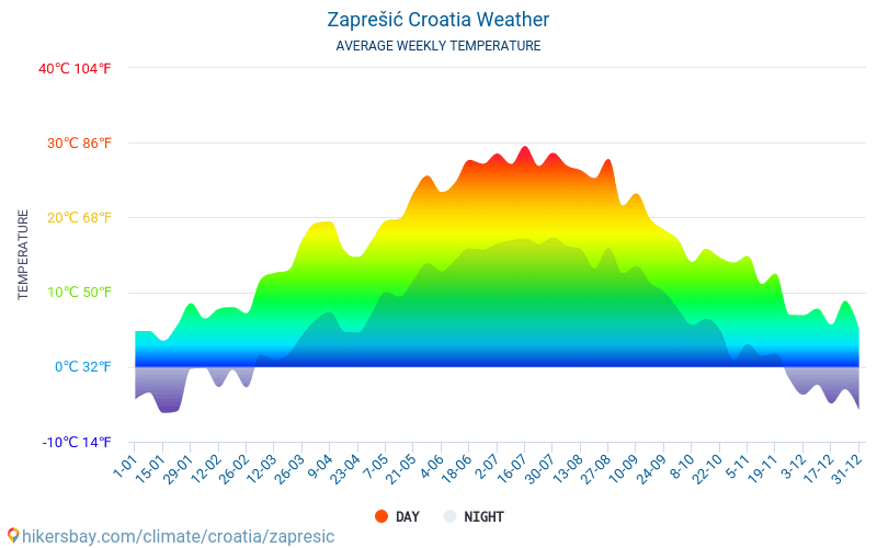 Zaprešić - Average Monthly temperatures and weather 2015 - 2018 Average temperature in Zaprešić over the years. Average Weather in Zaprešić, Croatia.