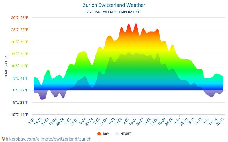 Zürich - Keskimääräiset kuukausi lämpötilat ja sää 2015 - 2018 Keskilämpötila Zürich vuoden aikana. Keskimääräinen Sää Zürich, Sveitsi.