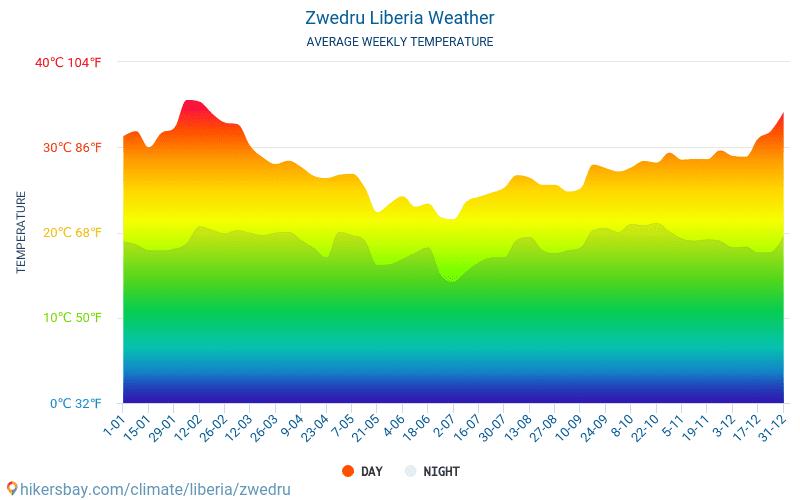 Zwedru - Average Monthly temperatures and weather 2015 - 2018 Average temperature in Zwedru over the years. Average Weather in Zwedru, Liberia.
