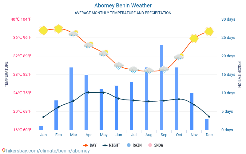 Abomey - Average Monthly temperatures and weather 2015 - 2018 Average temperature in Abomey over the years. Average Weather in Abomey, Benin.