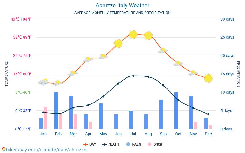 Abruzzen - Monatliche Durchschnittstemperaturen und Wetter 2015 - 2019 Durchschnittliche Temperatur im Abruzzen im Laufe der Jahre. Durchschnittliche Wetter in Abruzzen, Italien.