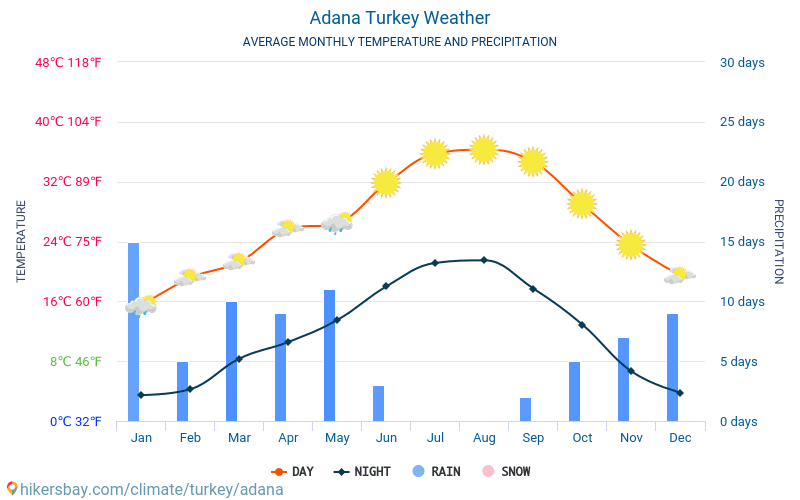 Adana - Average Monthly temperatures and weather 2015 - 2019 Average temperature in Adana over the years. Average Weather in Adana, Turkey.