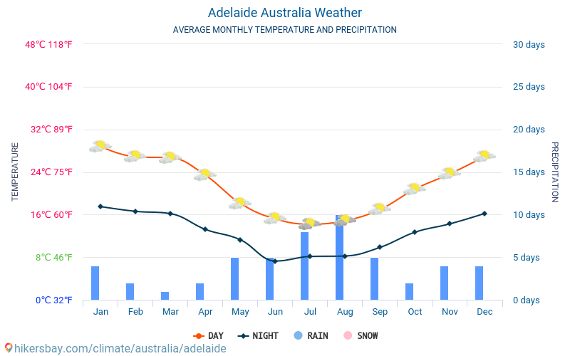 Аделаїда - Середні щомісячні температури і погода 2015 - 2018 Середня температура в Аделаїда протягом багатьох років. Середній Погодні в Аделаїда, Австралія.