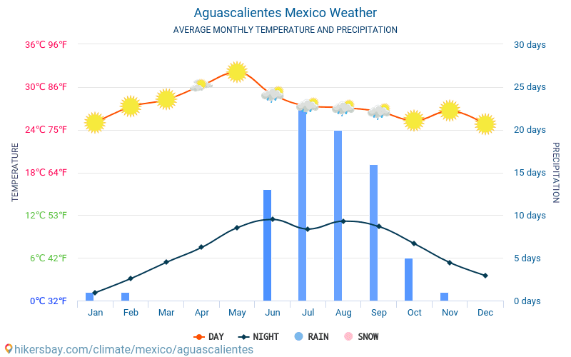 Aguascalientes - Average Monthly temperatures and weather 2015 - 2018 Average temperature in Aguascalientes over the years. Average Weather in Aguascalientes, Mexico.