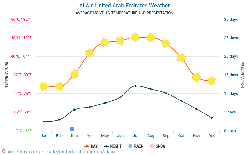 Al Ain - Average Monthly temperatures and weather 2015 - 2018 Average temperature in Al Ain over the years. Average Weather in Al Ain, United Arab Emirates.