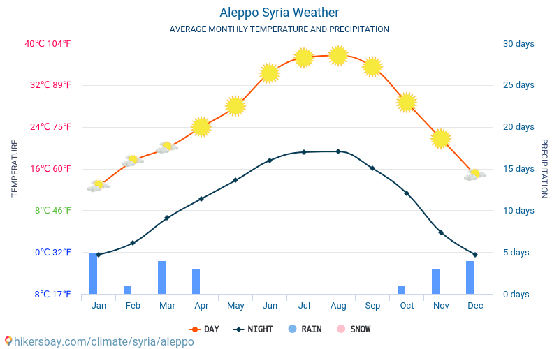 Aleppo - Average Monthly temperatures and weather 2015 - 2018 Average temperature in Aleppo over the years. Average Weather in Aleppo, Syria.