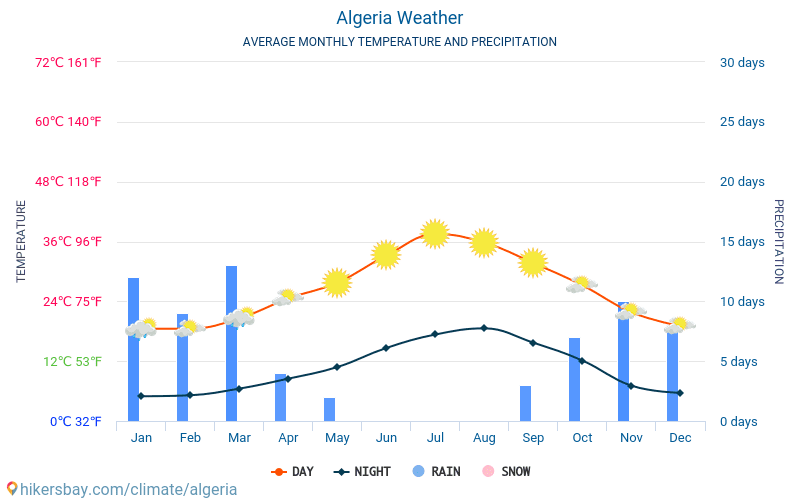 Algeria - Average Monthly temperatures and weather 2015 - 2018 Average temperature in Algeria over the years. Average Weather in Algeria.